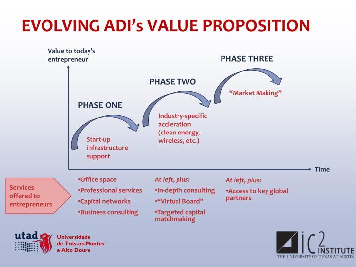 EVOLVING ADI's VALUE PROPOSITION