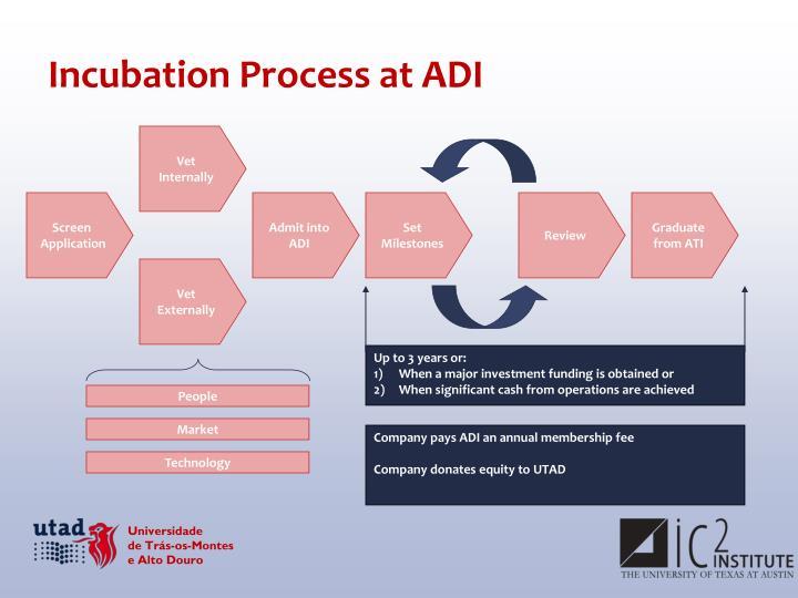 Incubation Process at ADI