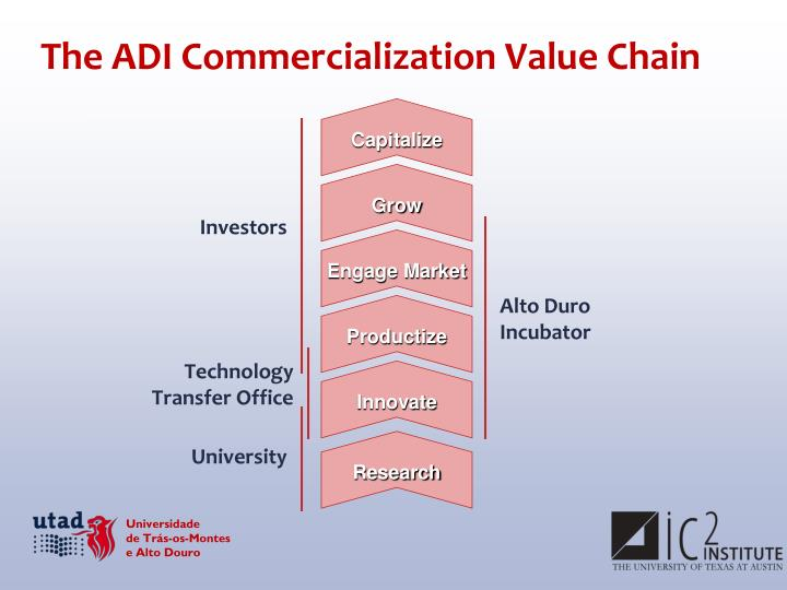 The ADI Commercialization Value Chain