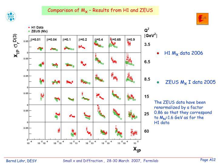 Comparison of M