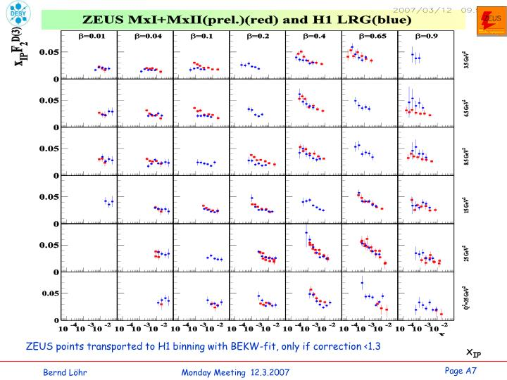 ZEUS points transported to H1 binning with BEKW-fit, only if correction <1.3