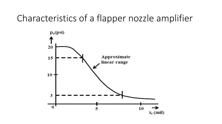Characteristics of a flapper nozzle amplifier