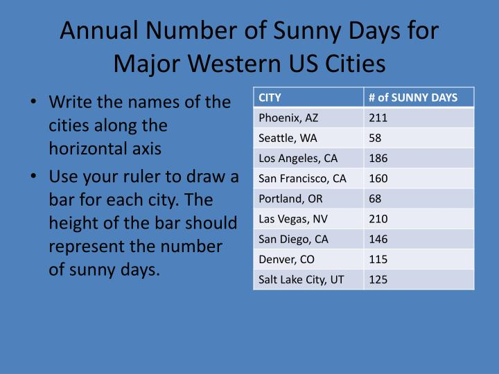 Annual Number of Sunny Days for Major Western US Cities