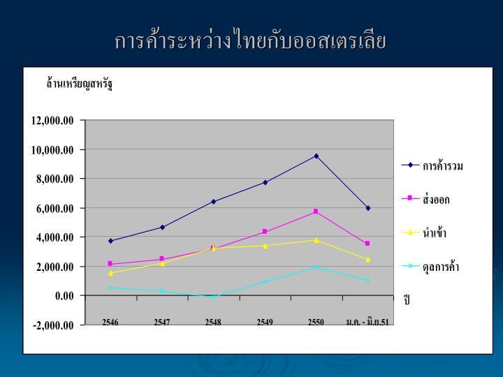 การค้าระหว่างไทยกับออสเตรเลีย
