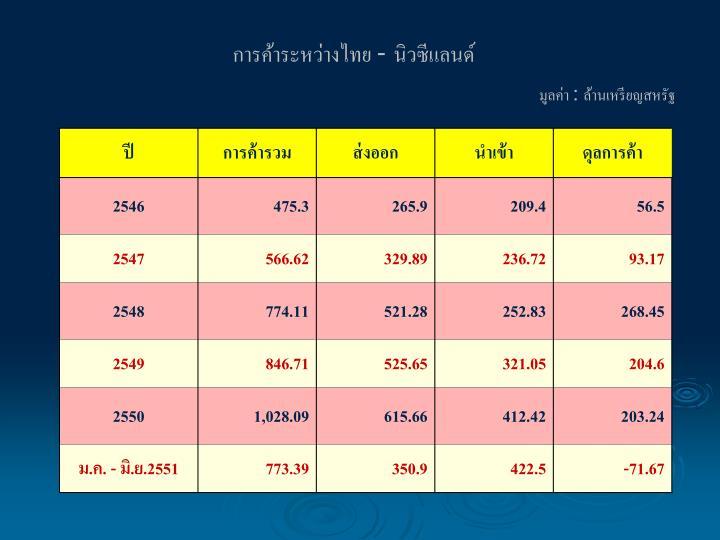 การค้าระหว่างไทย