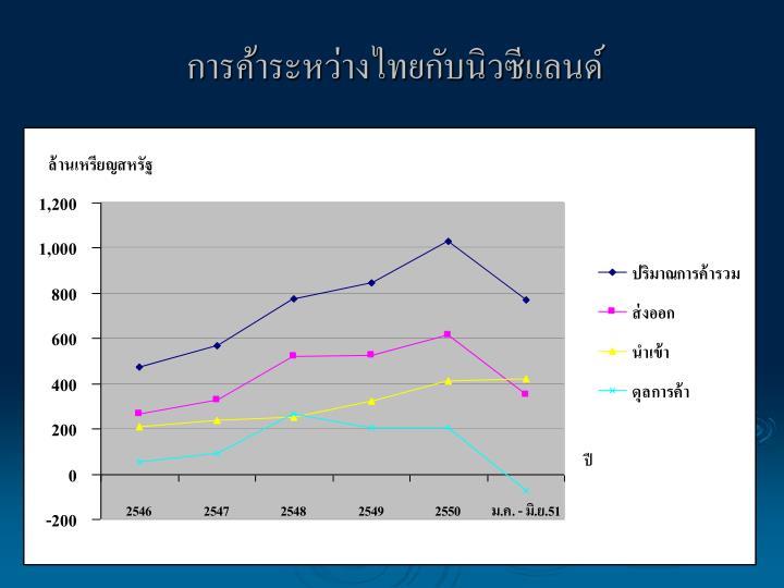 การค้าระหว่างไทยกับนิวซีแลนด์