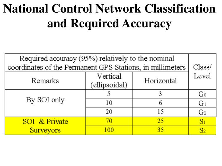 National Control Network Classification and Required Accuracy