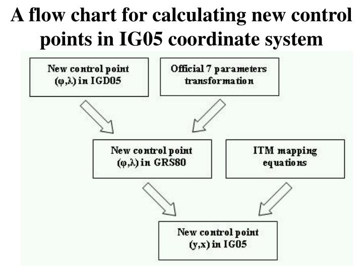 A flow chart for calculating new control points in IG05 coordinate system