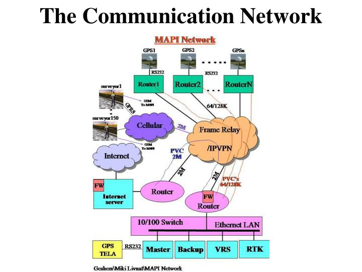 The Communication Network
