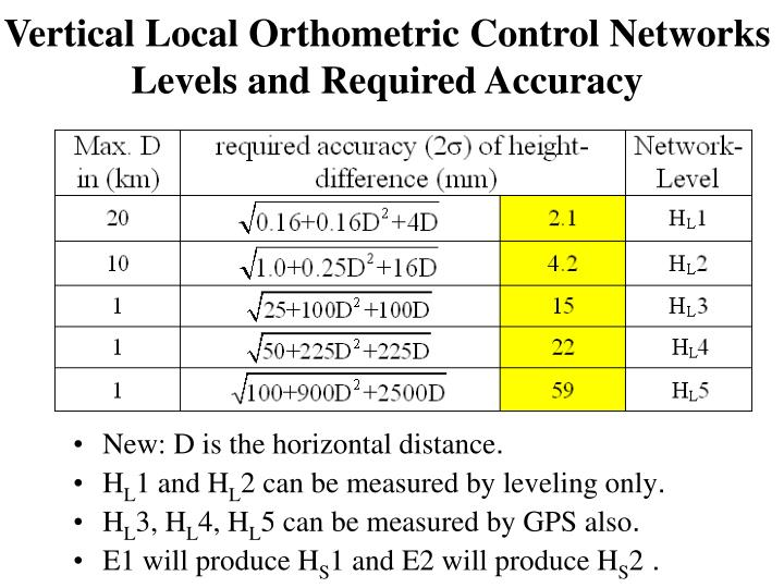 Vertical Local Orthometric Control Networks Levels and Required Accuracy