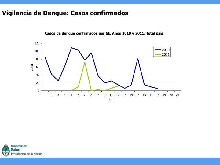 Vigilancia de Dengue: Casos confirmados