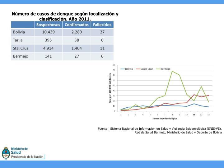 Número de casos de dengue según localización y clasificación. Año 2011.