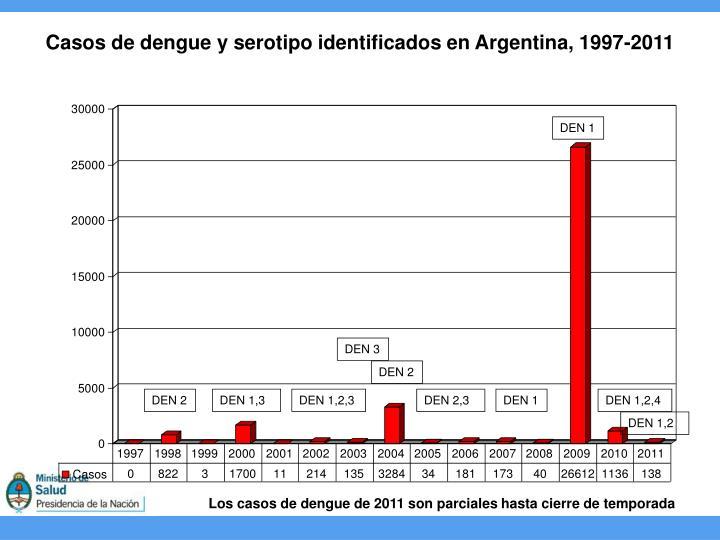 Casos de dengue y serotipo identificados en Argentina, 1997-2011