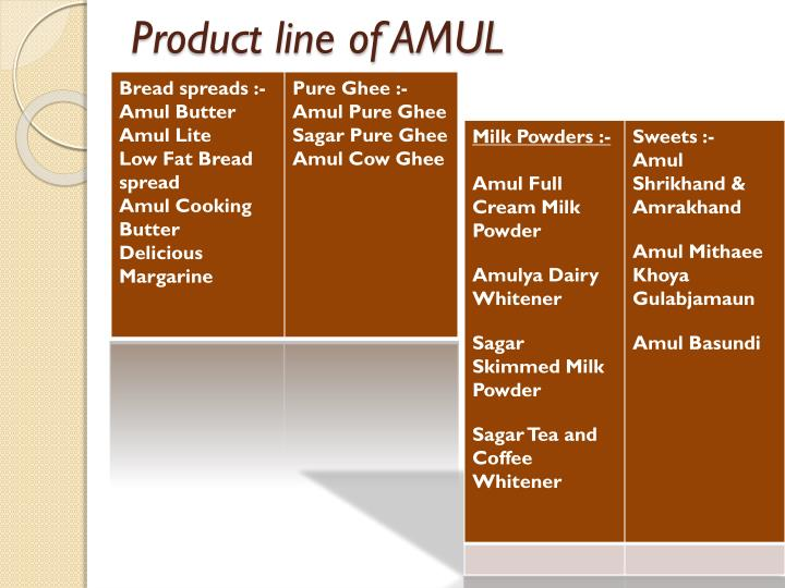 Product line of AMUL
