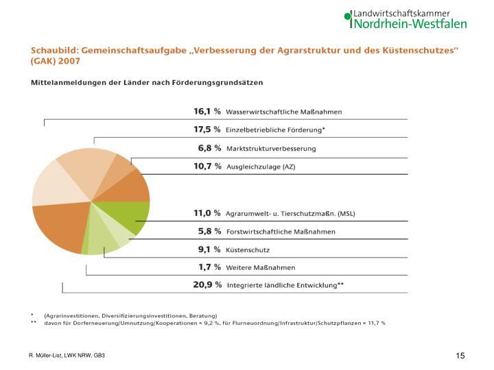 R. Müller-List, LWK NRW, GB3