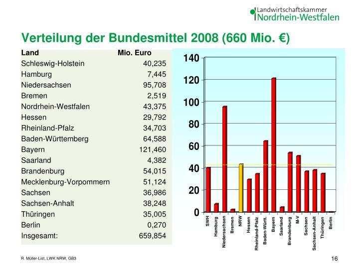 Verteilung der Bundesmittel 2008 (660 Mio. €)