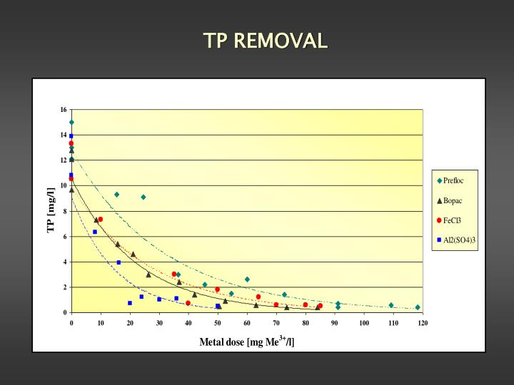 TP REMOVAL
