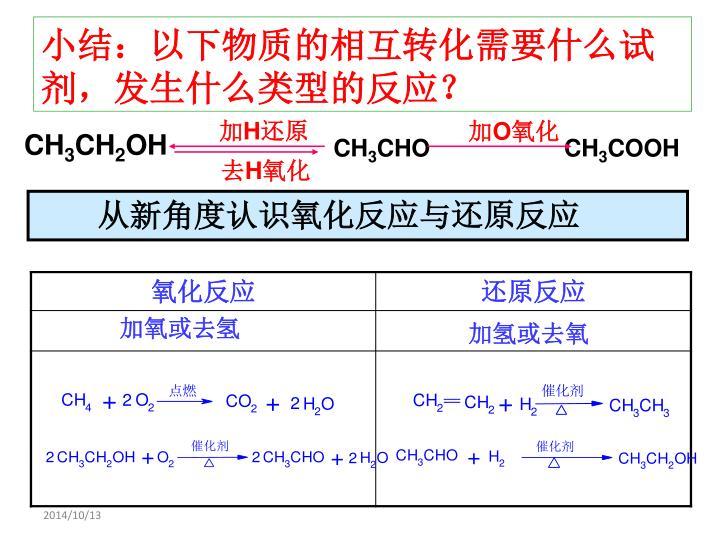 小结:以下物质的相互转化需要什么试剂,发生什么类型的反应?