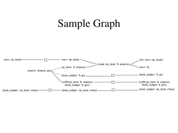 Sample Graph