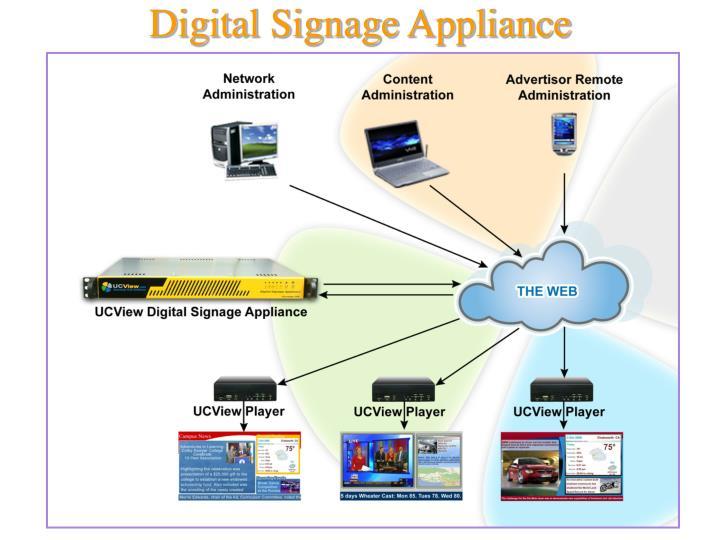 Digital Signage Appliance