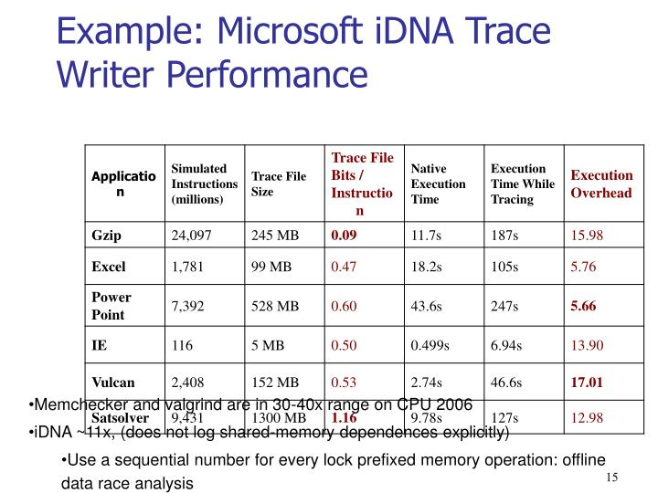 Example: Microsoft iDNA Trace Writer Performance