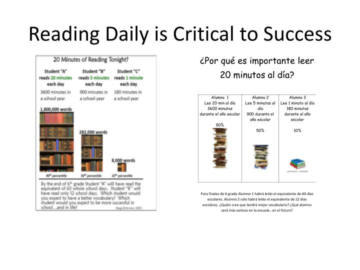 Reading Daily is Critical to Success
