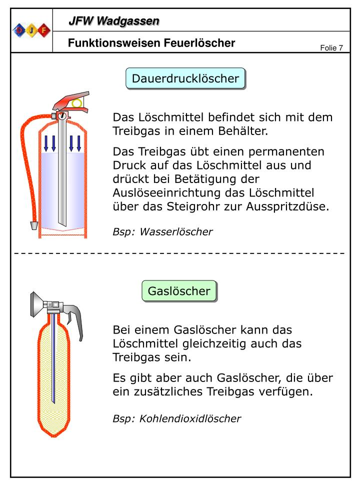 Funktionsweisen Feuerlöscher
