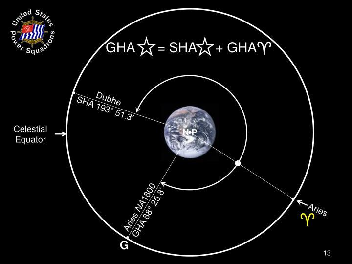 GHA      = SHA     + GHA