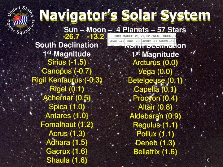 Navigator's Solar System