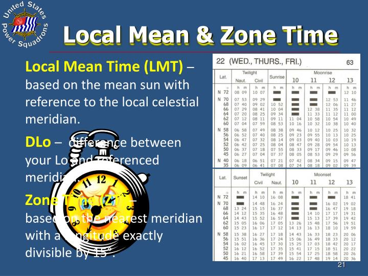 Local Mean & Zone Time