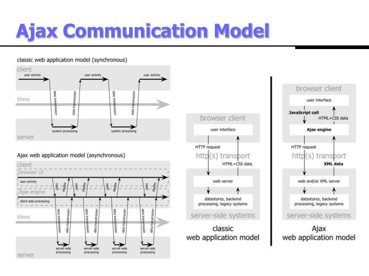 Ajax Communication Model