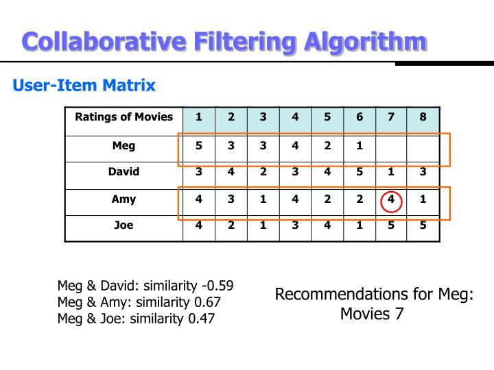 Collaborative Filtering Algorithm