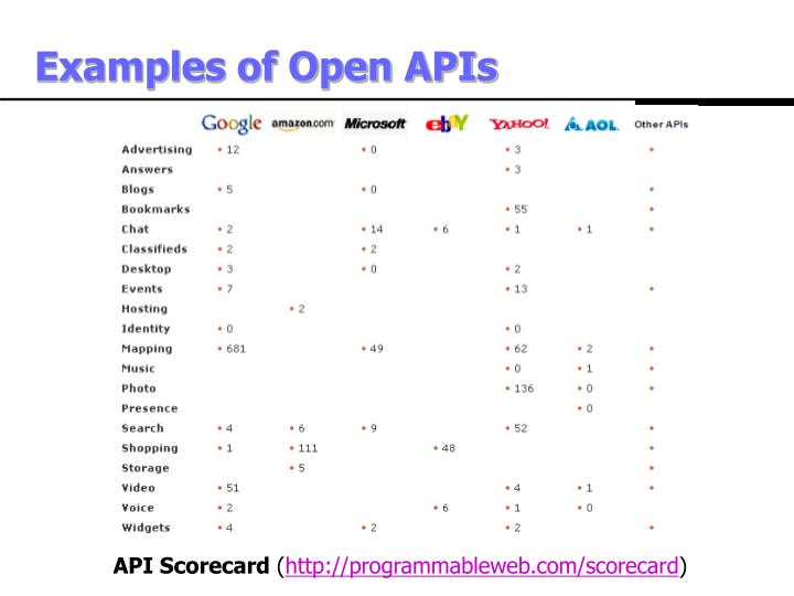 Examples of Open APIs