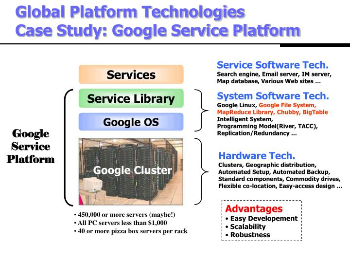 Global Platform Technologies