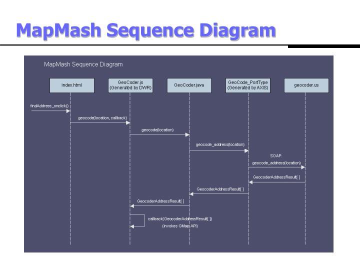 MapMash Sequence Diagram