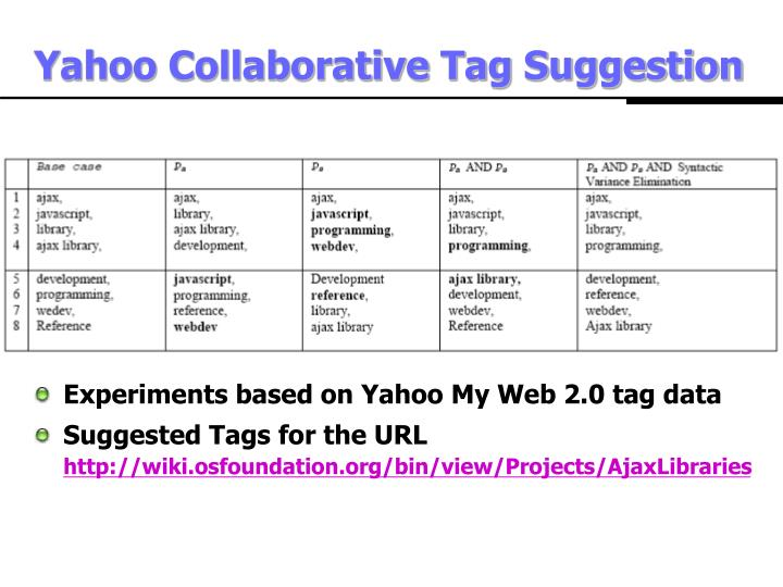 Yahoo Collaborative Tag Suggestion