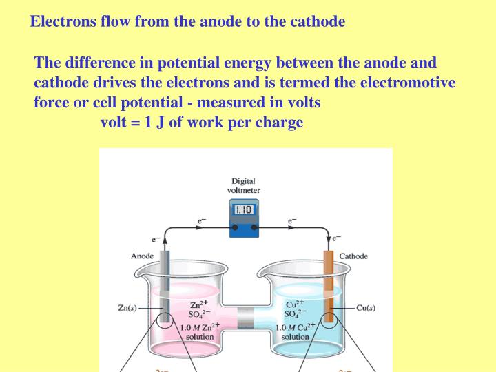 Electrons flow from the anode to the cathode