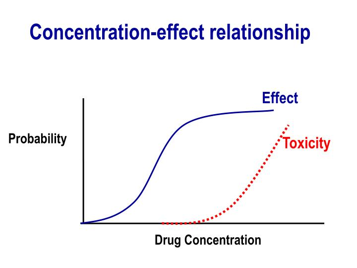 Concentration-effect relationship