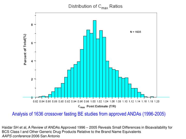Analysis of 1636 crossover fasting BE studies from approved ANDAs (1996-2005)