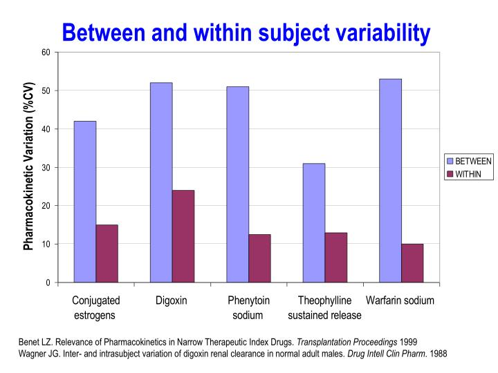 Between and within subject variability
