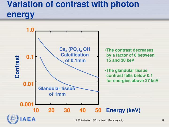 Variation of contrast with photon energy