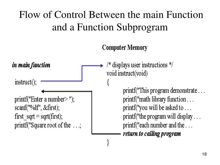 Flow of Control Between the main Function and a Function Subprogram