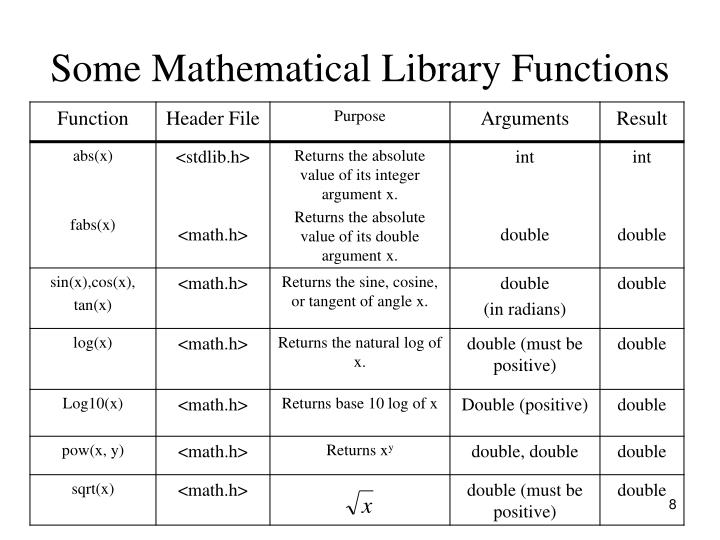 Some Mathematical Library Functions