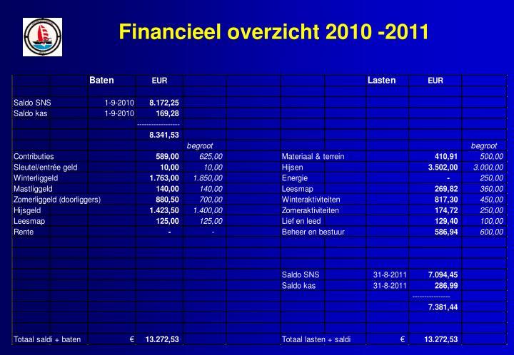 Financieel overzicht 2010 -2011