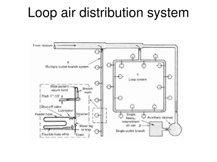 Loop air distribution system