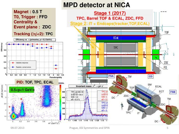 MPD detector at NICA