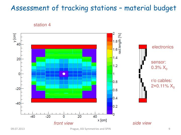 Assessment of tracking stations – material budget