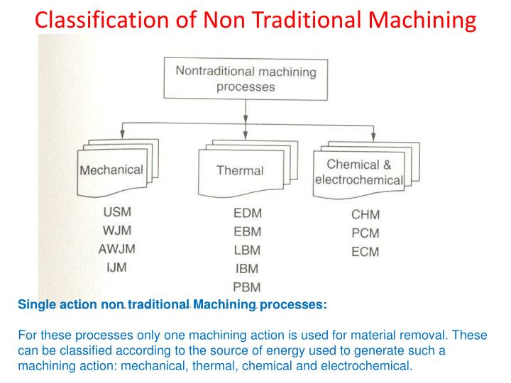 Ppt Introduction To Manufacturing Technology Overview