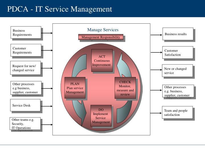 PDCA - IT Service Management