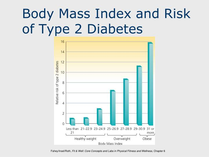 Body Mass Index and Risk of Type 2 Diabetes